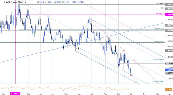 Euro Price Outlook: EUR/USD Stalls into Monthly Open- Bears Beware