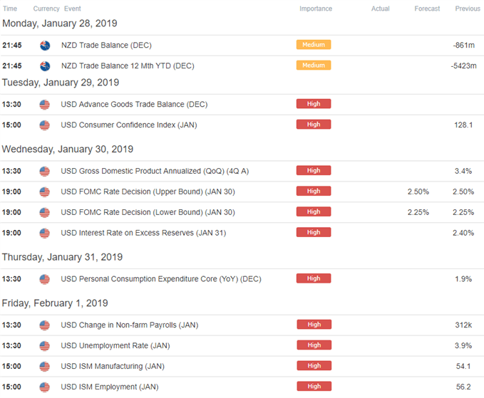 NZD/USD Economic Calendar