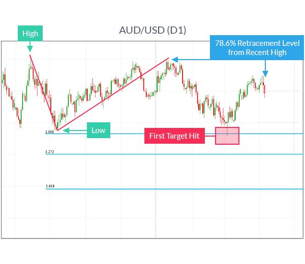 AUDUSD chart showing how to trade fibonacci extensions.
