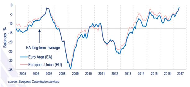 Euro-Zone Consumer Confidence Continues to Improve