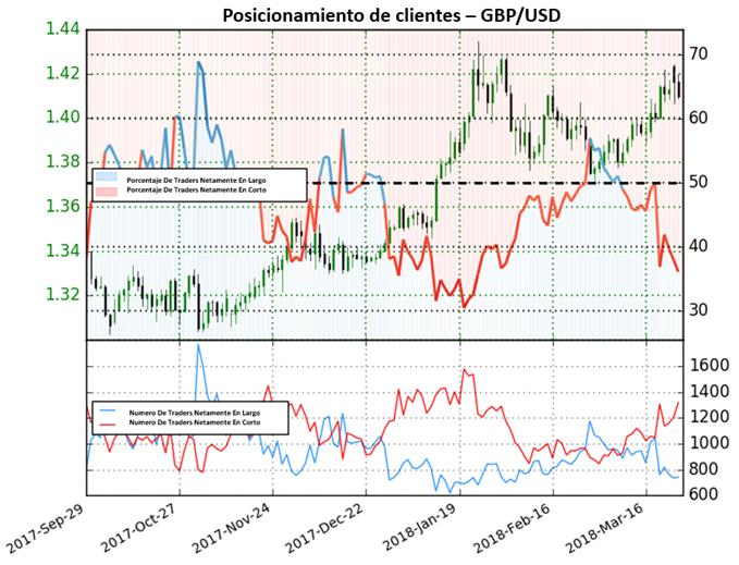 Incremento en posiciones de venta señalan fortaleza para el GBP/USD