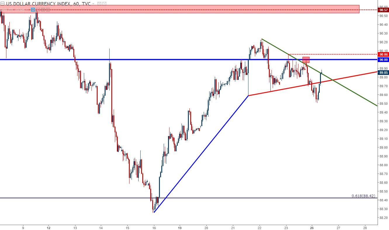 Forex dolar euro