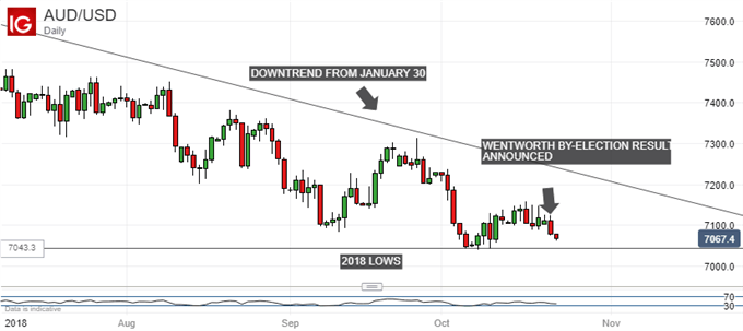Australian Dollar, ASX 200 Add Politics to Their Long Problem List
