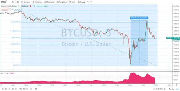 Bitcoin (BTC/USD) Tanks, but Buyers React