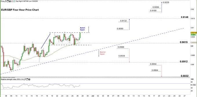 EURGBP four hour chart 26-06-20