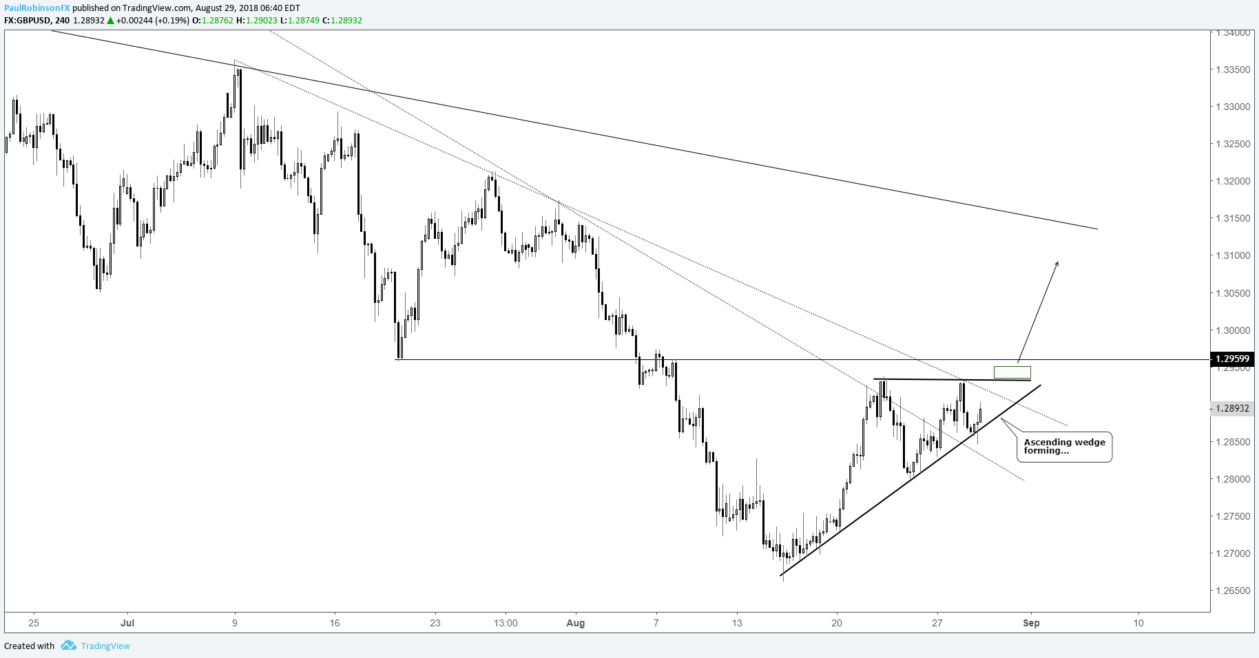 Gbp Usd 4 Hr Chart Ascending Wedge Potential