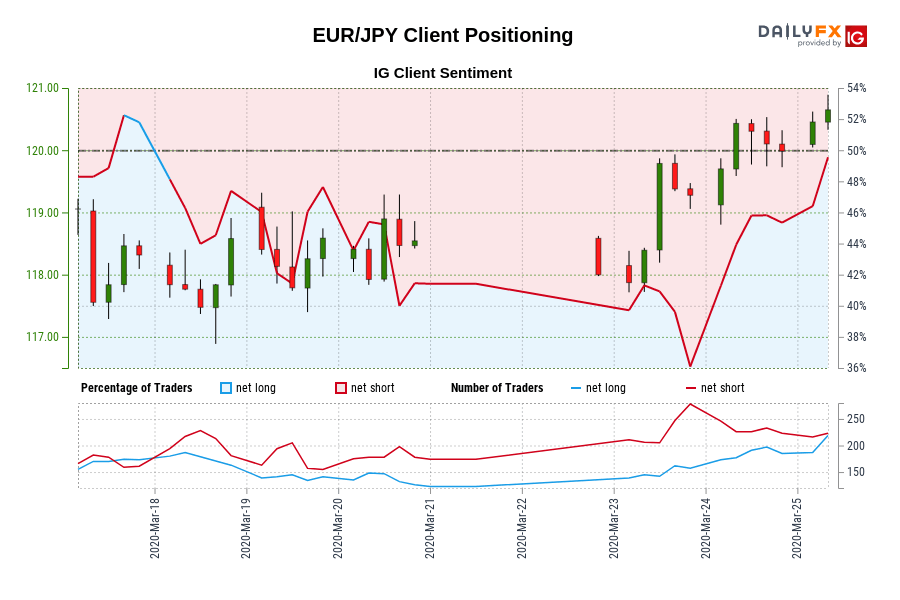EUR/JPY IG Client Sentiment: Our data shows traders are now net-long EUR/JPY for the first time since Mar 18, 2020 01:00 GMT when EUR/JPY traded near 118.58.