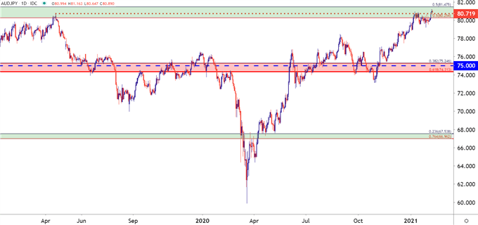 AUDJPY Daily Price Chart