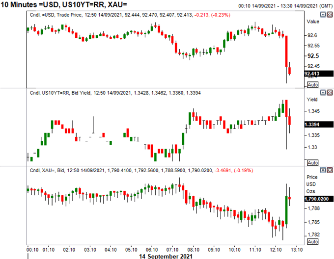 US Dollar Drops, Gold Bounce Back on US CPI Dip