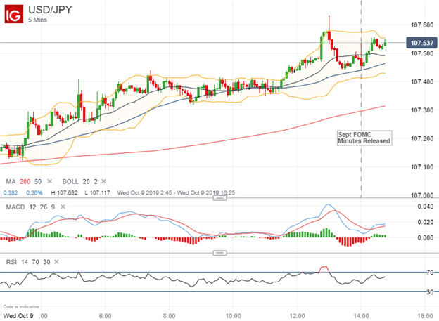 USDJPY Price Chart US Dollar Response to September FOMC Minutes 2019