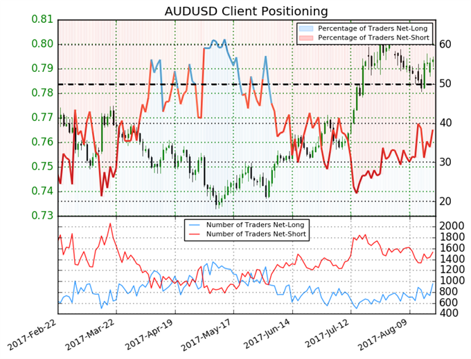 Australian Dollar Outlook Unclear until this Changes