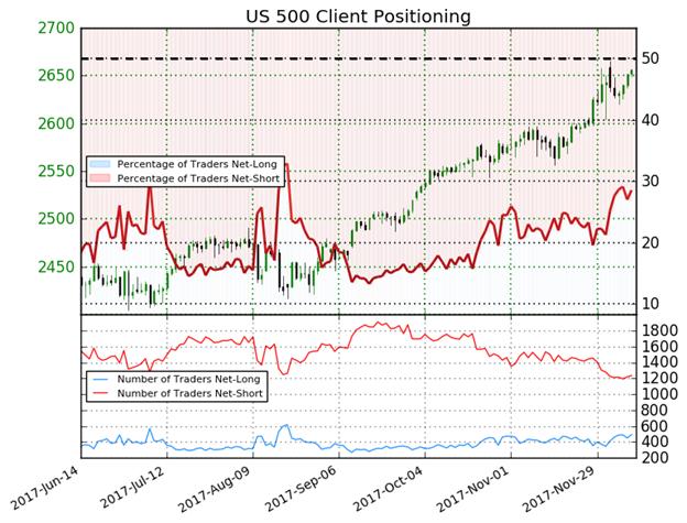 مؤشر ميول التداول يعطي إشارة مُختلطة نحو اتجاه أسعار مؤشر الأسهم الأمريكية S&P500