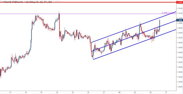 Position longue sur le dollar américain contre le GBP, le JPY