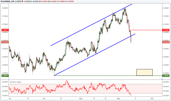 EURNOK selling trading idea forecasting a bearish trend due to trend line break.