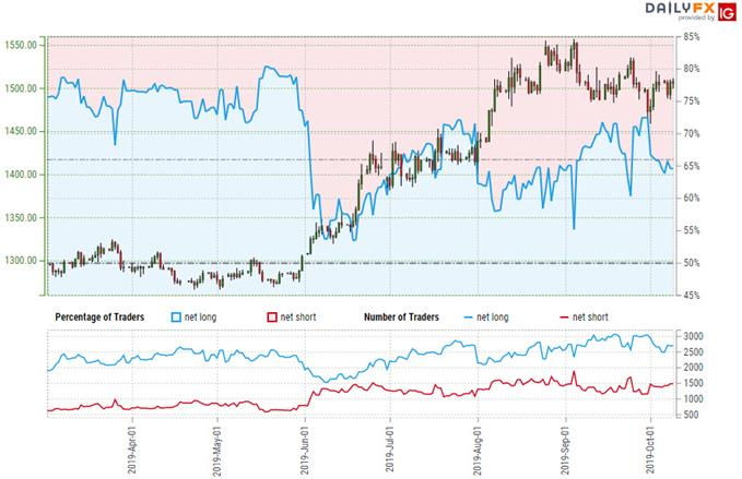 Gold Trader Sentiment - XAU/USD Price Chart - GLD Trade  Outlook - XAU Technical Forecast