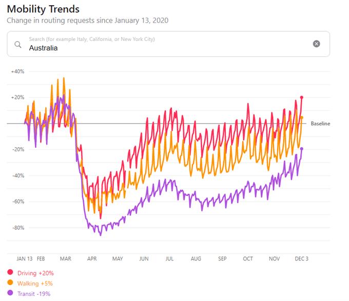 Mobility trends australia