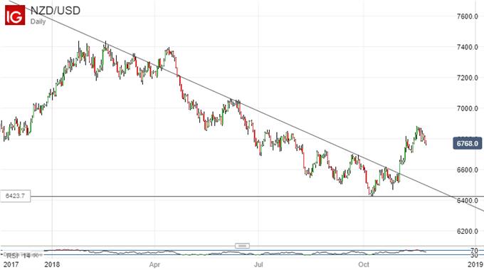 Falling Back? New Zealand Dollar Vs US Dollar, Daily Chart