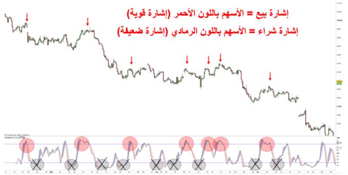 استخدام مؤشر ستوكاستيك على أسعار مؤشر الدولار الأمريكي للبحث عن أفضل نقاط الشراء