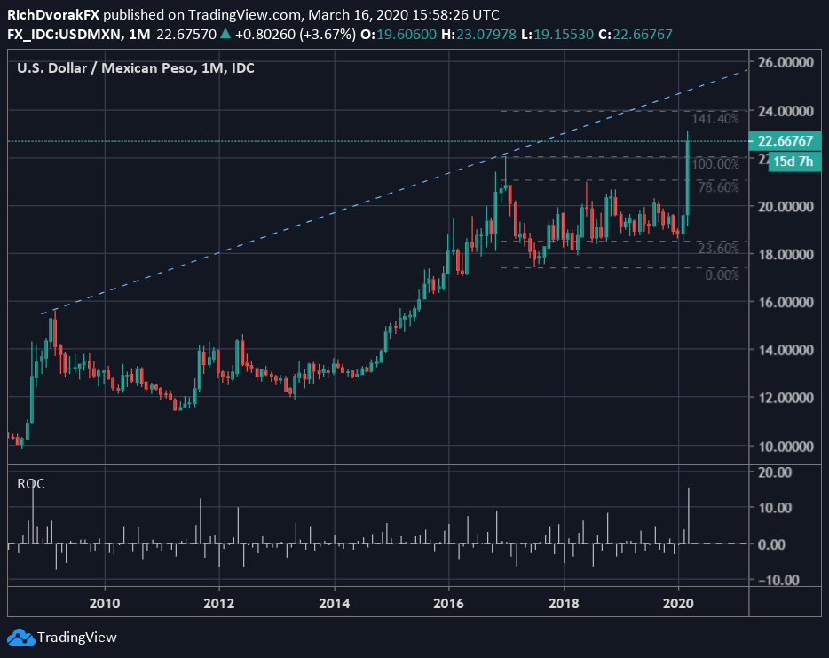 Usd Mxn Price Rips To All Time High As