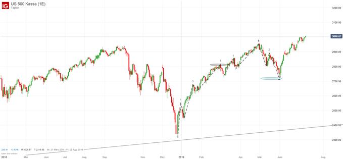 DailyFX im Interview - Aktien und Ölpreis Ausblick