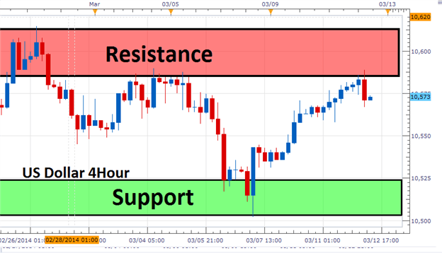 Range created with support and resistance for US Dollar