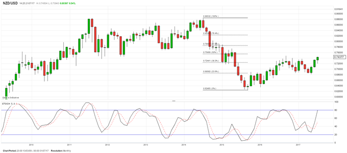 NZD/USD Surges to Fresh Highs But Caution Advised
