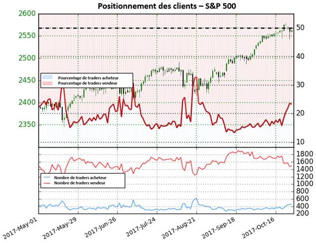 S&P 500: Le temps d'une pause pour Wall Street ?