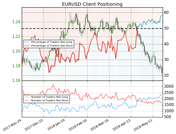 EURUSD: Unlikely to Remain Above 1.170 with Bearish Bias