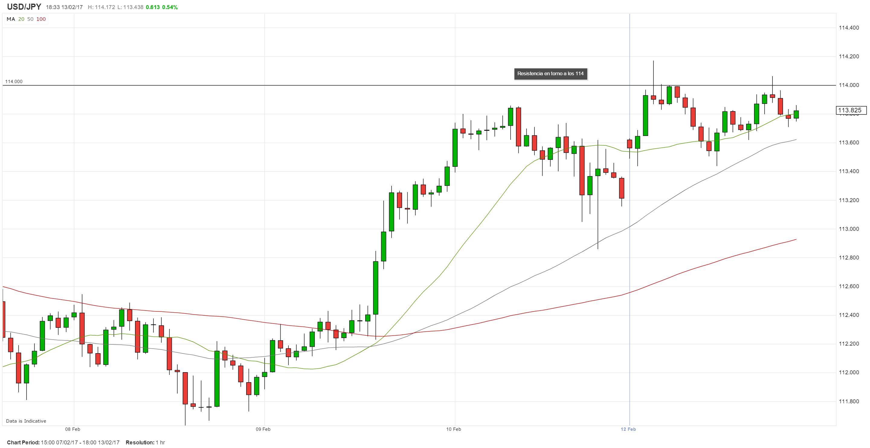 Testimonio de Yellen en la mira de los traders; USD/JPY presenta un perfil alcista