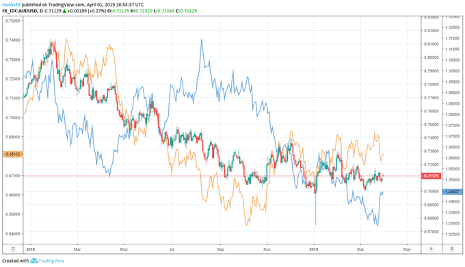 AUDUSD and NZDUSD price chart with AUDNZD