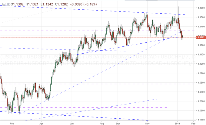 Equally-Weighted Dollar Index Daily Chart