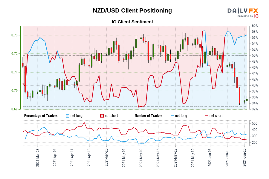 NZD/USD IG Client Sentiment: Our data shows traders are now at their most net-long NZD/USD since Mar 29 when NZD/USD traded near 0.70.