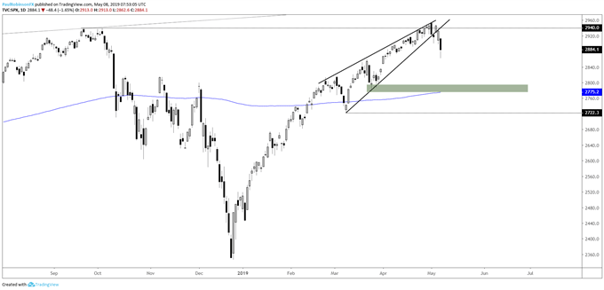 S&P 500 daily chart, rising wedge broke