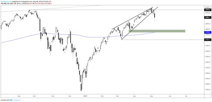 S&P 500 daily chart, broken rising wedge