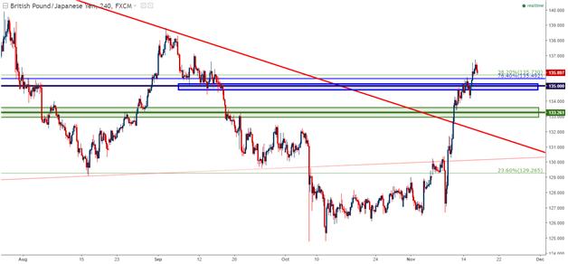 Análisis técnico del GBP/JPY: La nueva tendencia se está estableciendo
