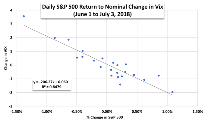 Stock Market Outlook: VIX Signals Complacency as S&P 500 Tags Record