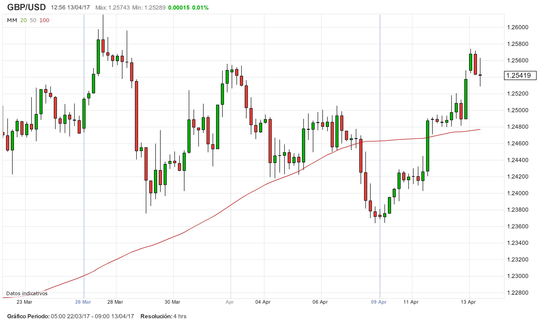 El GBP/USD podría perder su impulso