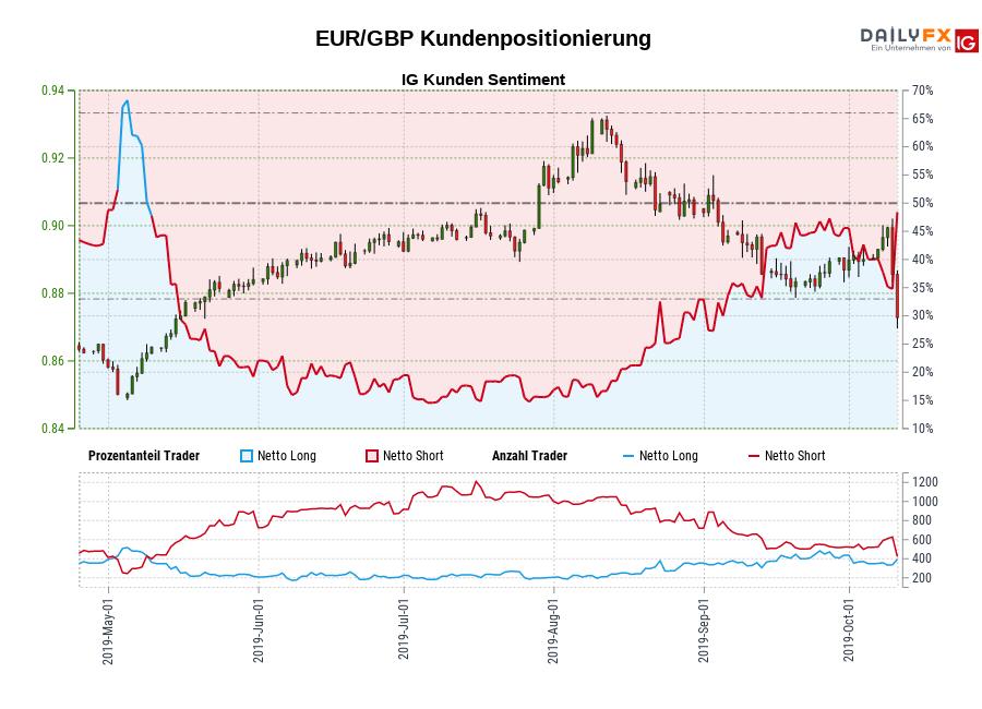 EUR/GBP IG Kundensentiment: Unsere Daten zeigen, dass Trader aktuell netto-long EUR/GBP zum ersten Mal seit Mai 09, 2019 als EUR/GBP in der Nähe von 0,86 gehandelt wurde.