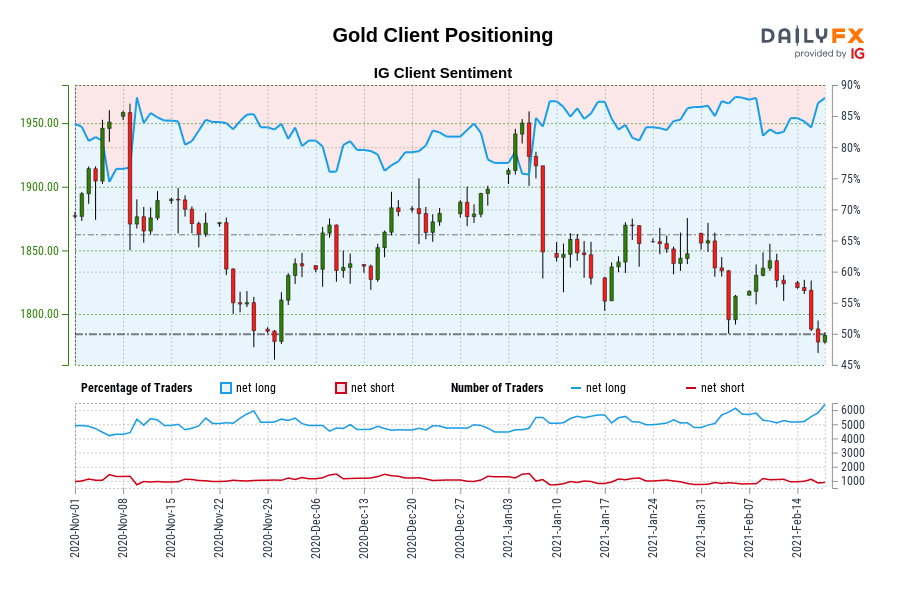 Gold IG Client Sentiment: Our data shows traders are now at their most net-long Gold since Nov 10 when Gold traded near 1,876.36.