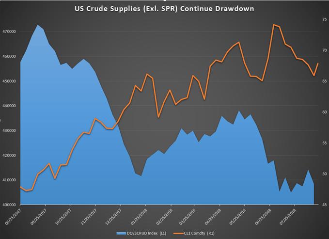 Rohölpreis-Prognose: Öl steigt bei massiven Bestandsrückgängen den fünften Tag in Folge