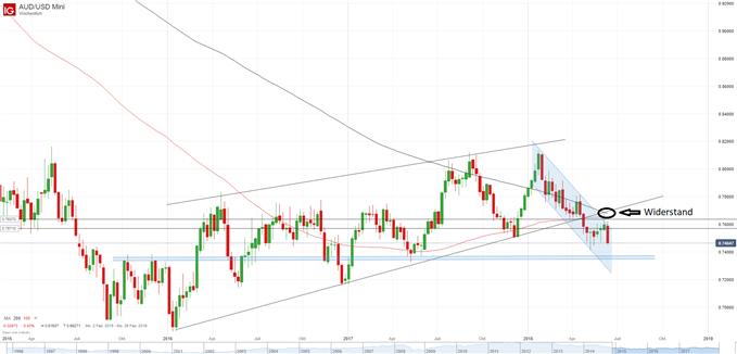 AUD/USD Chart Wochenbasis