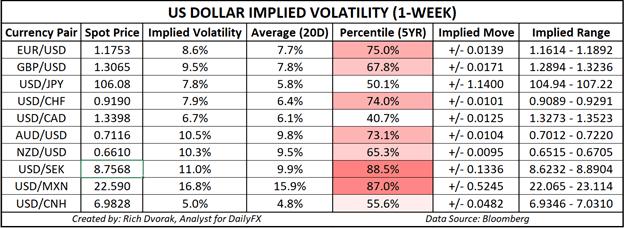USD fiyat grafiği bize dolar görünüm ima volatilite ticaret aralıkları