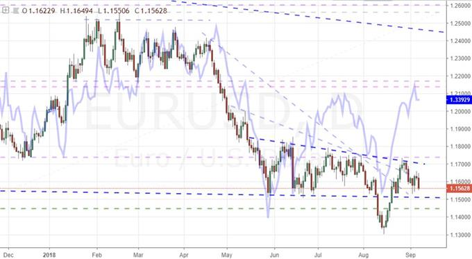 Daily Chart of EURUSD and Equally-Weighted Euro Index