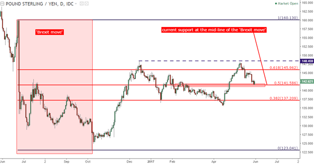 GBP/JPY Technical Analysis: ¥141.50 Plays, Now What?
