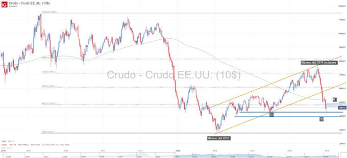 Gráfico técnico del petróleo WTI
