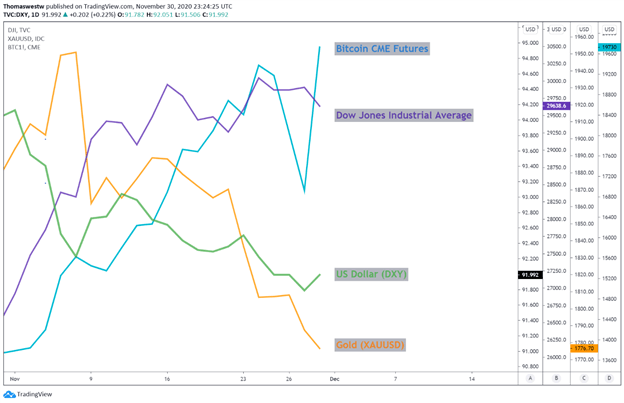 Bitcoin, Gold, Dow, USD