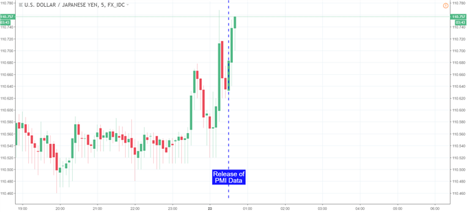 Yen Falls After Rise in PMI, Looks to CPI and Risk Sentiment