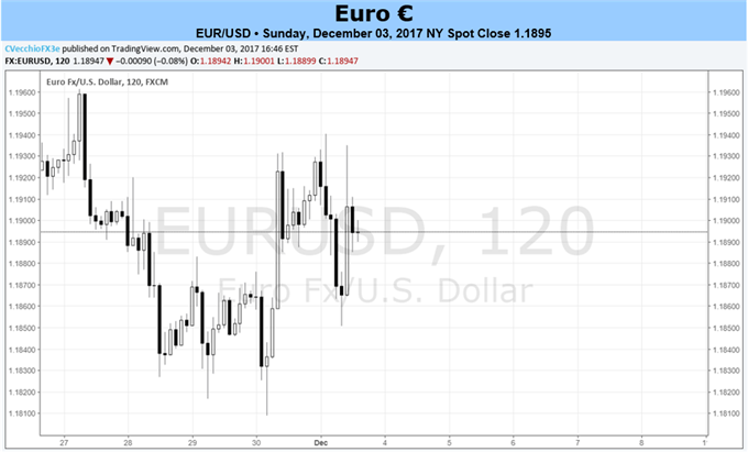 Euro Fundamentals Remain Strong, but Heavy Positioning a Clear Burden