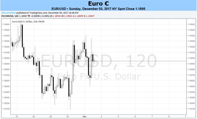 التفاؤل بشأن توقعات البنك المركزي الأوروبي فيما يتعلق بالنمو والتضخم يمكنه أن يحفز اليورو للارتفاع