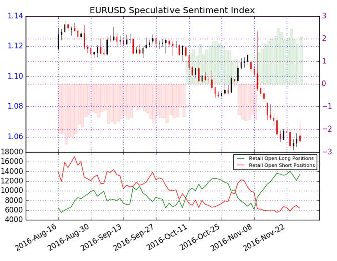 Las masas siguen fuertemente posicionadas al alza en el EUR/USD: Nos gusta vender